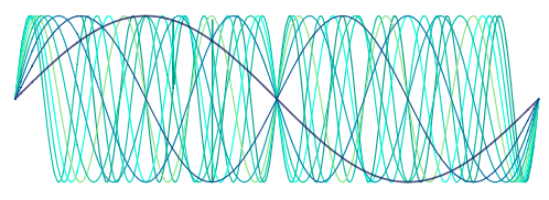Sine waves with frequency 1, 2, 3, etc.