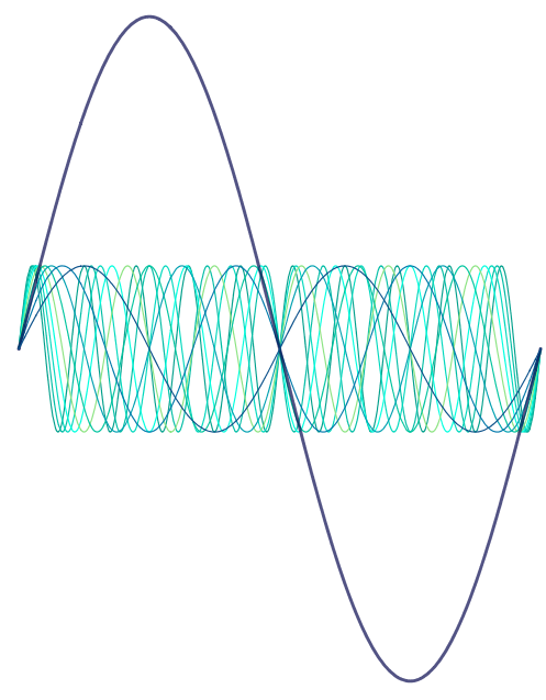 Sine waves with frequency 1, 2, 3, etc. The first wave has a much higher amplitude.
